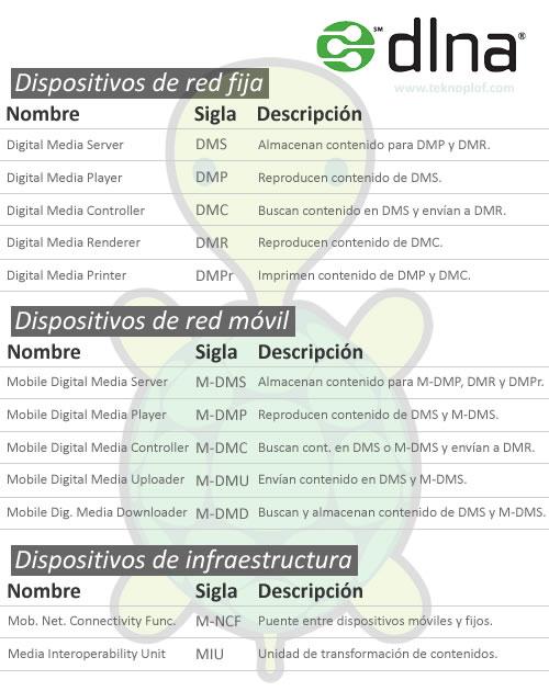 Gráfico resumen de dispositivos DLNA