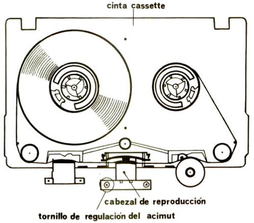 Esquema de la lectura de cinta