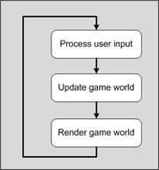 """""""Game loop"""" básico"""