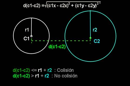 Algoritmo de colisión entre dos círculos