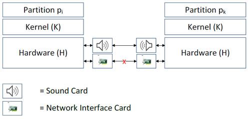 Escenario básico para dos ordenadores como parte de una red sónica encubierta