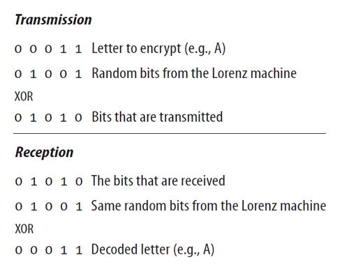 Trasmisión y recepción (máquina Lorenz)