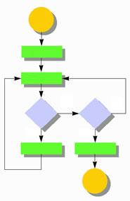 Flujo de un algoritmo