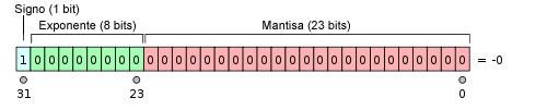 Representación binaria de 32 bits del cero negativo