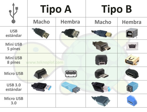 Tabla resumen de conectores USB