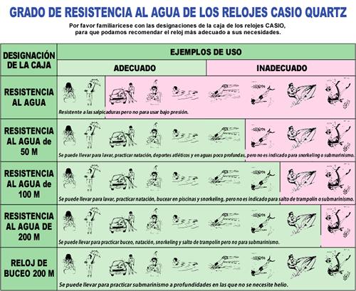 Gráfico descriptivo de resistencias de Casio (clic para ampliar)