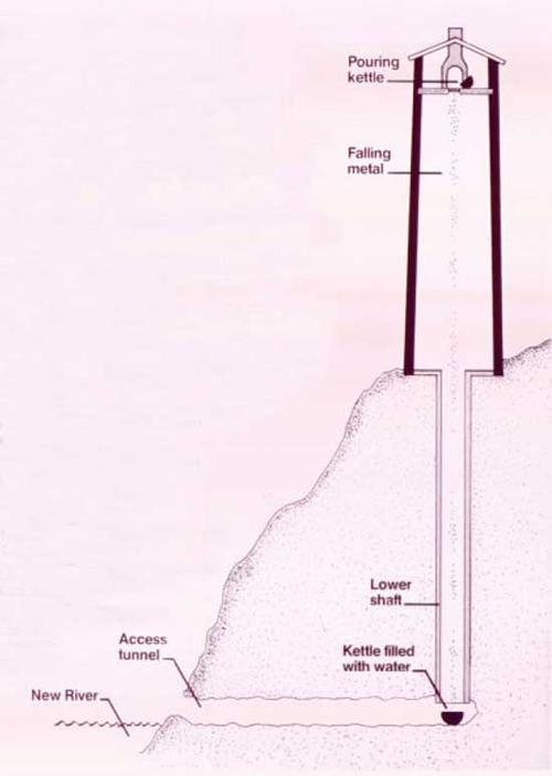 Sección de la Jackson Ferry Shot Tower