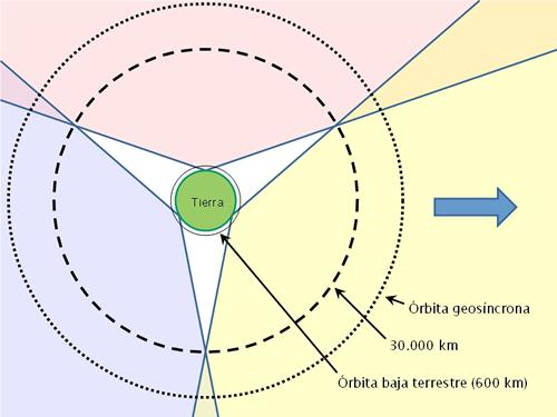 Cobertura de las antenas